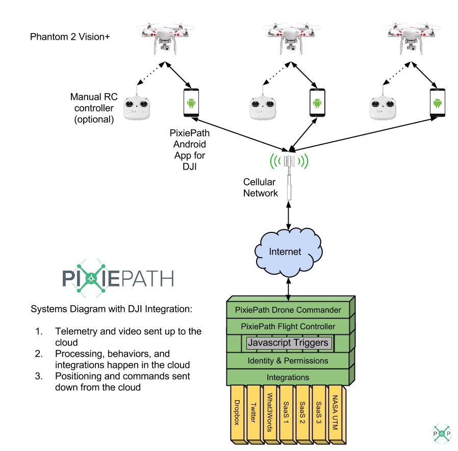 Pixiepath A Future For Crowd Controlled Fleets Of Drones 805 Connect 2 Dji Phantom Wiring Diagram System